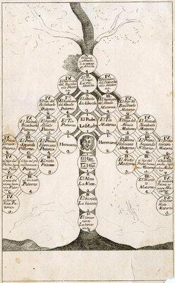 Diagrama de árbol genealógico